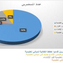 758 مستثمراً تقدموا بخطط انتقالية لمبانٍ تعليمية بالحدود الشمالية وعدة مناطق