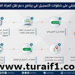 صندوق تنمية الموارد البشرية: تسجيل مليون رحلة عمل لموظفات سعوديات ضمن برنامج دعم نقل المرأة