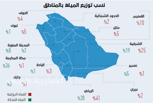 الحدود الشمالية ضمن 5 مناطق على مستوى المملكة تكتفي ذاتيا من المياه الجوفية اخبارية طريف