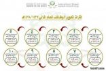 الخدمة المدنية : 10 فترات لقبول طلبات تحوير الوظائف للعام الحالي