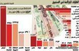 توقعات بانخفاض أسعار الأراضي والوحدات السكنية 15 % والإيجارات 30