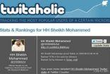 محمد بن راشد في قائمة أشهر 1000 مغرد عالمي والعريفي الـ 125